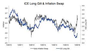 Long Gilt Chart