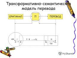 Презентация на тему Реферат на тему Перевод и его схема  АВ ИЯlllВВ1В1 В1В1 А1А1 lll ПЯ Трансформативно семантическая модель перевода