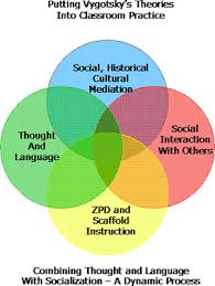 Zpd Chart Vygotskys Theories In The Classroom Vygotsky Was The Man