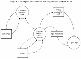 vce software development exam   post mortem by mark kellydfd  end of case study