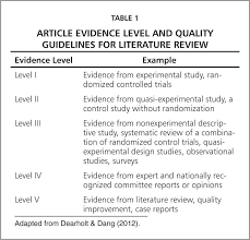 The     best Literature review sample ideas on Pinterest   Book     LibGuides   Duquesne University