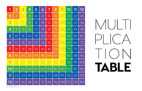 The Multiplication Table Mat