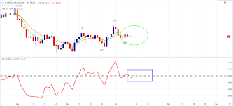 Usdollar Has Work To Do To Continue Outperformance Of Xauusd