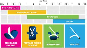 Baby Car Seat Chart Future Cars