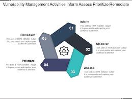 Vulnerability Remediation Process Flow Chart Vulnerability Management Activities Inform Assess Prioritize