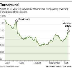 Long Gilt Chart Gilt Yields Climb As Pound Falls Wsj