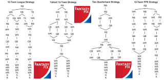 2013 Fantasy Football Draft Strategy Flow Charts For 10