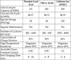Battery Showdown Lead Acid Vs Lithium Ion Solar Micro