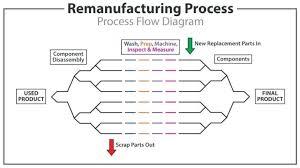engine oil flow diagram car engine oil 3237361000265 flow chart engine oil flow diagram car engine oil flow chart for chevy 348amp409 medium