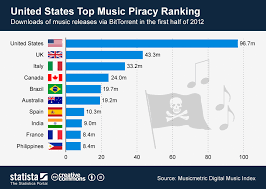 Top 40 Music Charts 2012 Chart United States Top Music Piracy Ranking Statista