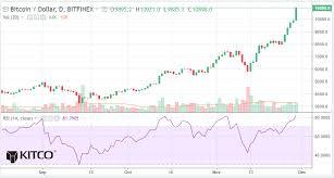 Bitcoin Chart Alert Correction Due As 10 000 Breaks Nov
