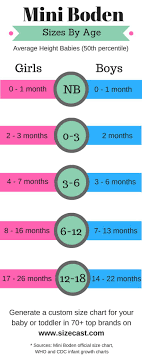 Mini Boden Baby Clothing Size Chart Cross Referenced To The