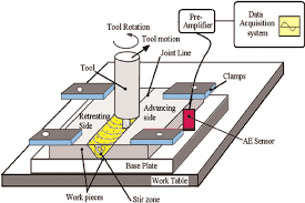 arc welding block diagram wirdig diagram of experimental setup for friction stir at wiring diagram
