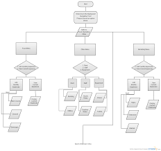 Flow Charts Advantages And Disadvantages Chart Template