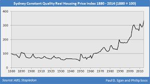 The History Of Australian Property Values Redux