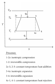 schematics of t s diagram of the irreversible heat engine schematics of t s diagram of the irreversible heat engine