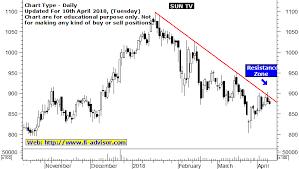 Sun Tv Share Price Forecast Share Price Target Technical