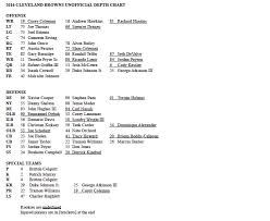Browns Qb Depth Chart The Browns Depth Chart For Week 1 Has 3 Rookie Starters 7