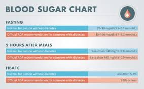 How To Read Blood Sugar Chart Readers Choice 5 Most Read Stories 2017 Diabetes Self