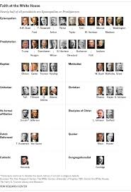 All Christian Denominations Chart Almost All U S Presidents Have Been Christians Including