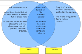 Book Vs Movie Venn Diagram Hunger Games Venn Diagram Hungergames Widerreading