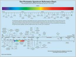 Um Chart The Photonics Spectrum Reference Chart General Reference