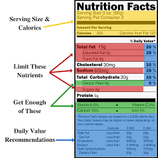 there is more to the nutrition facts than just calories and fat and this guide will help explain that