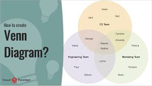 What Is A Venn Diagram How To Create Venn Diagram