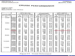 Cessna 172 Performance Charts For 180hp Conversion Kits