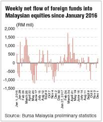 Foreigners Bought Three Times More Malaysian Stocks Last