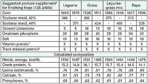 Show Pig Weight Gain Chart Forages For Swine Hogs Pigs And Pork