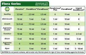 General Hydroponics Nutrients Hydroponic Nutrient Solution