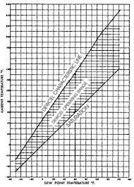 dew point chart dewcel range characteristics