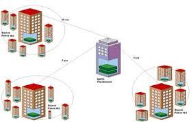 Дипломная работа Разработка локальной сети и защита передачи  Решение задачи объединения объектов информатизации районов возможна при помощи беспроводных технологий построения локальных сетей