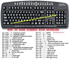 Computer Anchor Charts How To Make Symbols With Your