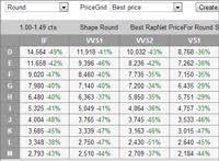 Diamond Prices Real Time Price Data