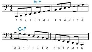 Right Hand Piano Notes Chart Piano Fingering For The Left Hand