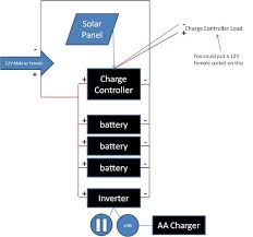 simple diy portable solar power box for camping or emergencies solar powerbox wiring diagram