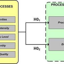 Schlumberger Organization Chart Matrix Organization Structure Of Schlumberger Oilfield