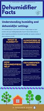 Ideal Indoor Humidity Chart What Humidity Should I Set My Dehumidifier To