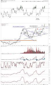Dwti Update Rambus Chartology