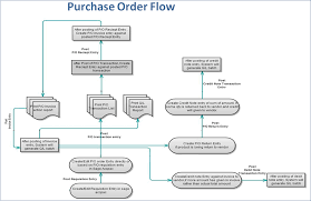 Purchase Order Transaction Flow In Sage 300 Erp Sage 300
