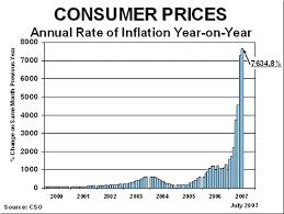 Zimbabwe Inflation Chart Goldonomic Hyperinflation In Zimbabwe