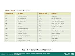Common Medication Abbreviations Chart 3 Terminology Abbreviations And Dispensing Prescriptions