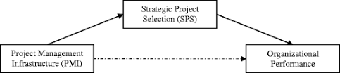 Project management infrastructure: The key to operational performance  improvement   SpringerLink