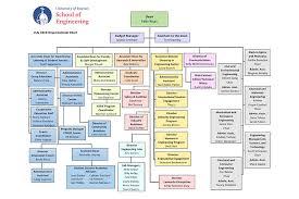 Nsf Org Chart Organizational Chart University Of Dayton Ohio