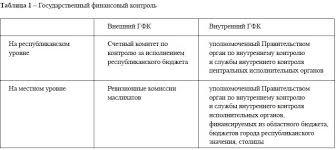 Государственный финансового контроль в РК Финансовый контроль в РК Государственный финансовый контроль