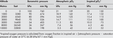 Atmospheric And Partial Pressures Of Oxygen At Different
