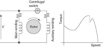 split phase induction motor spim circuit wiring diagram and torque