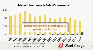 Xcel Energy Customer Service Renewables Will Make Minnesota Less Energy Independent Not